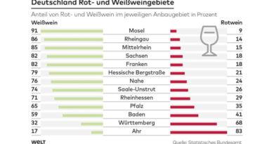 Deutsche Winzer: 2018 gab es besonders viel guten Wein