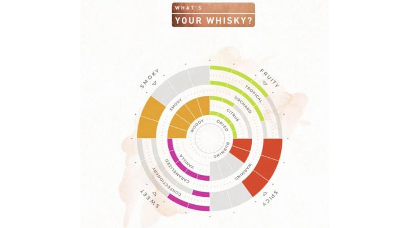 Diageo bringt einen neuen Whisky-Navigator heraus